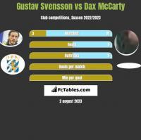 Gustav Svensson vs Dax McCarty h2h player stats