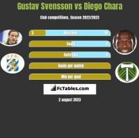 Gustav Svensson vs Diego Chara h2h player stats