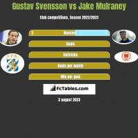 Gustav Svensson vs Jake Mulraney h2h player stats