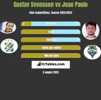 Gustav Svensson vs Joao Paulo h2h player stats