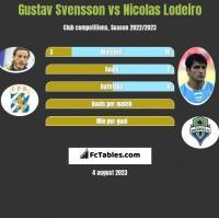 Gustav Svensson vs Nicolas Lodeiro h2h player stats