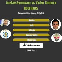 Gustav Svensson vs Victor Romero Rodriguez h2h player stats