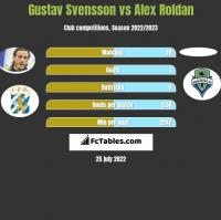 Gustav Svensson vs Alex Roldan h2h player stats