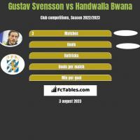 Gustav Svensson vs Handwalla Bwana h2h player stats