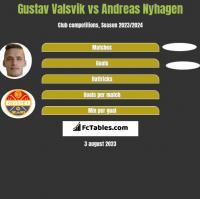 Gustav Valsvik vs Andreas Nyhagen h2h player stats