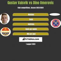 Gustav Valsvik vs Dino Omerovic h2h player stats