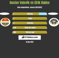 Gustav Valsvik vs Eirik Bakke h2h player stats