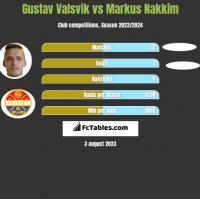 Gustav Valsvik vs Markus Nakkim h2h player stats