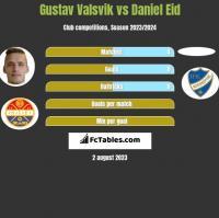 Gustav Valsvik vs Daniel Eid h2h player stats