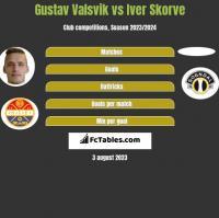 Gustav Valsvik vs Iver Skorve h2h player stats