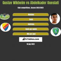 Gustav Wikheim vs Abdelkader Oueslati h2h player stats