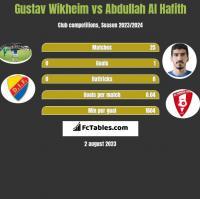 Gustav Wikheim vs Abdullah Al Hafith h2h player stats