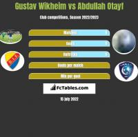 Gustav Wikheim vs Abdullah Otayf h2h player stats