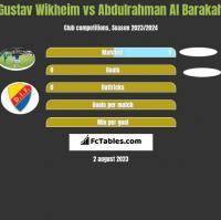 Gustav Wikheim vs Abdulrahman Al Barakah h2h player stats
