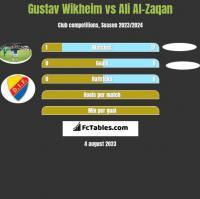 Gustav Wikheim vs Ali Al-Zaqan h2h player stats