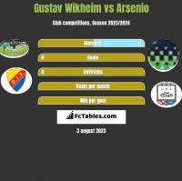 Gustav Wikheim vs Arsenio h2h player stats