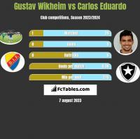 Gustav Wikheim vs Carlos Eduardo h2h player stats