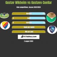 Gustav Wikheim vs Gustavo Cuellar h2h player stats