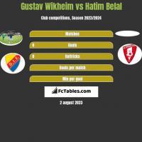 Gustav Wikheim vs Hatim Belal h2h player stats