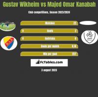 Gustav Wikheim vs Majed Omar Kanabah h2h player stats
