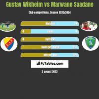 Gustav Wikheim vs Marwane Saadane h2h player stats