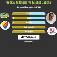 Gustav Wikheim vs Michal Janota h2h player stats