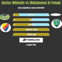 Gustav Wikheim vs Mohammed Al Fuhaid h2h player stats