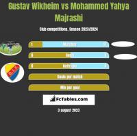 Gustav Wikheim vs Mohammed Yahya Majrashi h2h player stats