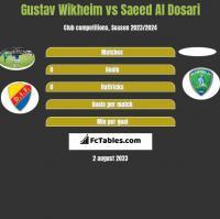 Gustav Wikheim vs Saeed Al Dosari h2h player stats