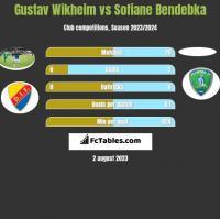 Gustav Wikheim vs Sofiane Bendebka h2h player stats
