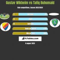 Gustav Wikheim vs Tafiq Buhumaid h2h player stats