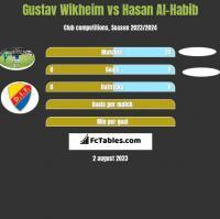 Gustav Wikheim vs Hasan Al-Habib h2h player stats