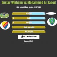 Gustav Wikheim vs Mohammed Al-Saeed h2h player stats