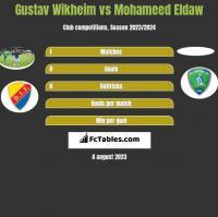 Gustav Wikheim vs Mohameed Eldaw h2h player stats