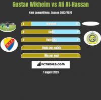 Gustav Wikheim vs Ali Al-Hassan h2h player stats