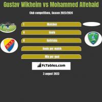 Gustav Wikheim vs Mohammed Alfehaid h2h player stats