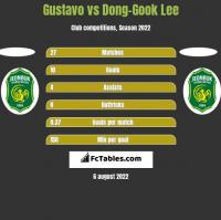 Gustavo vs Dong-Gook Lee h2h player stats