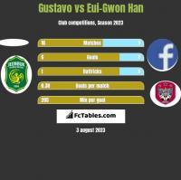 Gustavo vs Eui-Gwon Han h2h player stats