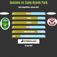 Gustavo vs Sang-Hyeok Park h2h player stats