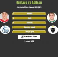 Gustavo vs Adilson h2h player stats