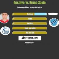 Gustavo vs Bruno Savio h2h player stats