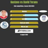 Gustavo vs David Terans h2h player stats