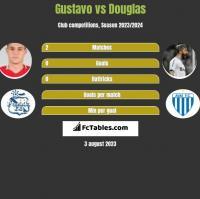 Gustavo vs Douglas h2h player stats