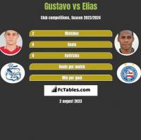Gustavo vs Elias h2h player stats
