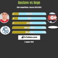 Gustavo vs Gege h2h player stats