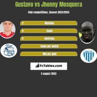Gustavo vs Jhonny Mosquera h2h player stats