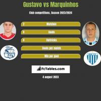 Gustavo vs Marquinhos h2h player stats