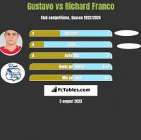 Gustavo vs Richard Franco h2h player stats