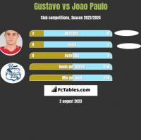 Gustavo vs Joao Paulo h2h player stats
