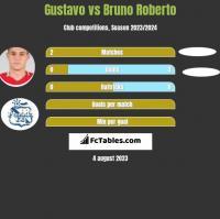 Gustavo vs Bruno Roberto h2h player stats